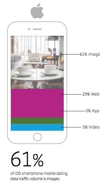 consumo datos iphone